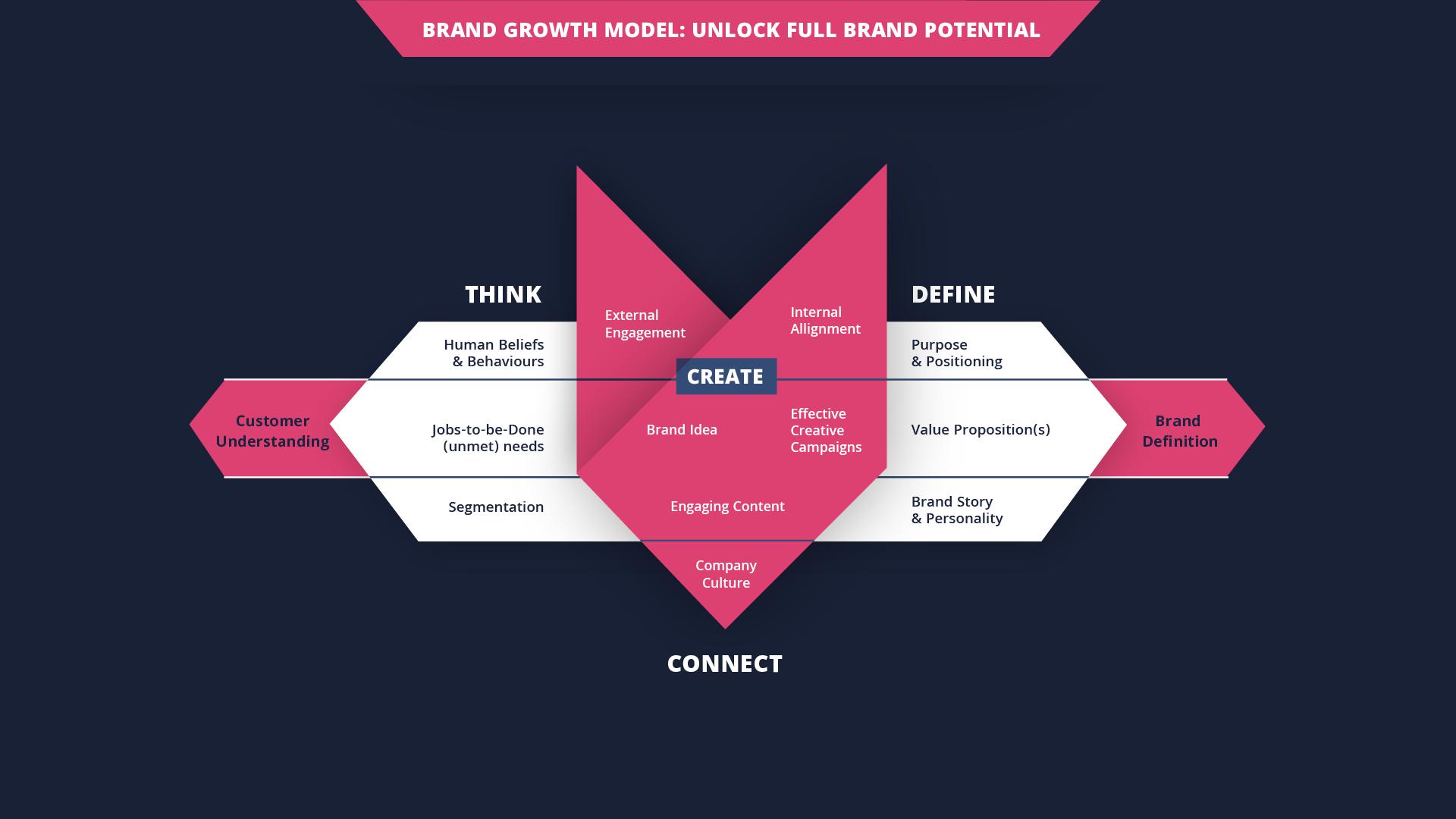 Fox method slider full brand potential2